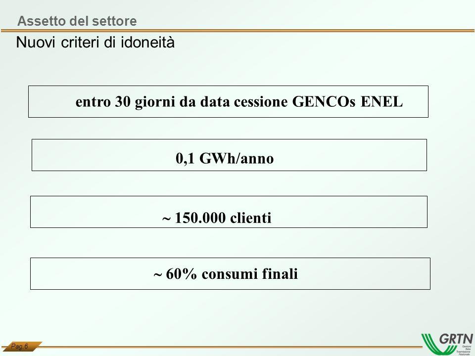 Pag.6 0,1 GWh/anno 150.000 clienti 60% consumi finali entro 30 giorni da data cessione GENCOs ENEL Nuovi criteri di idoneità Assetto del settore