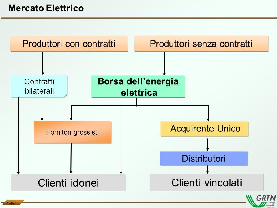 Pag.7 Contratti bilaterali Produttori senza contratti Fornitori grossisti Clienti vincolati Clienti idonei Distributori Acquirente Unico Produttori co