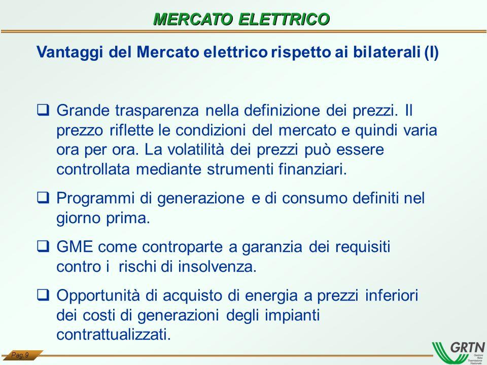 Pag.9 MERCATO ELETTRICO Vantaggi del Mercato elettrico rispetto ai bilaterali (I) Grande trasparenza nella definizione dei prezzi. Il prezzo riflette