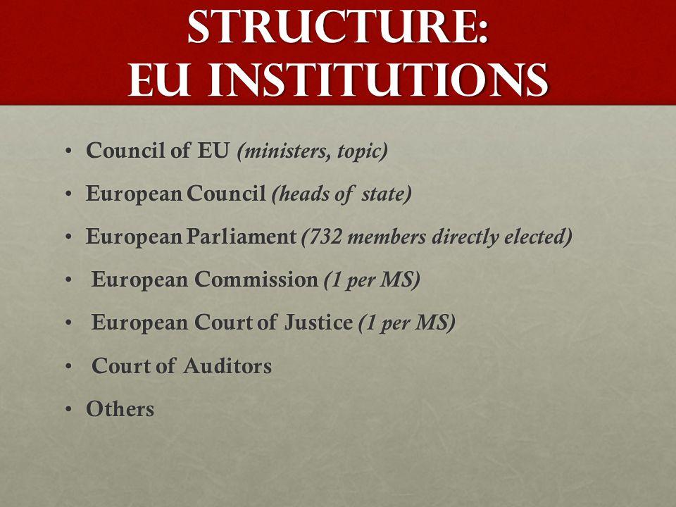 Structure: EU Institutions Council of EU (ministers, topic) Council of EU (ministers, topic) European Council (heads of state) European Council (heads