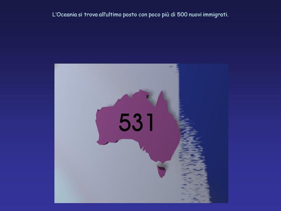 LOceania si trova allultimo posto con poco più di 500 nuovi immigrati.