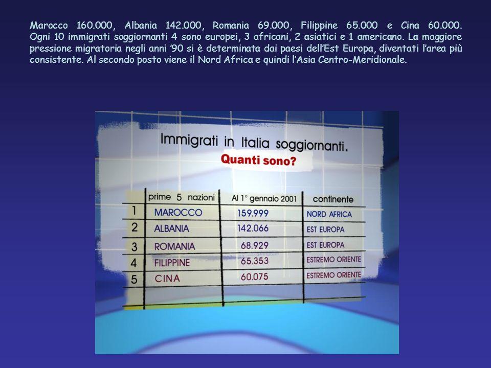 Marocco 160.000, Albania 142.000, Romania 69.000, Filippine 65.000 e Cina 60.000. Ogni 10 immigrati soggiornanti 4 sono europei, 3 africani, 2 asiatic