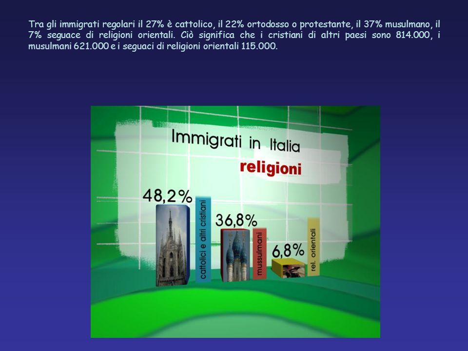 Tra gli immigrati regolari il 27% è cattolico, il 22% ortodosso o protestante, il 37% musulmano, il 7% seguace di religioni orientali.