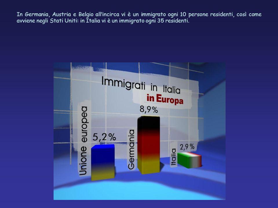 In Germania, Austria e Belgio allincirca vi è un immigrato ogni 10 persone residenti, così come avviene negli Stati Uniti: in Italia vi è un immigrato ogni 35 residenti.