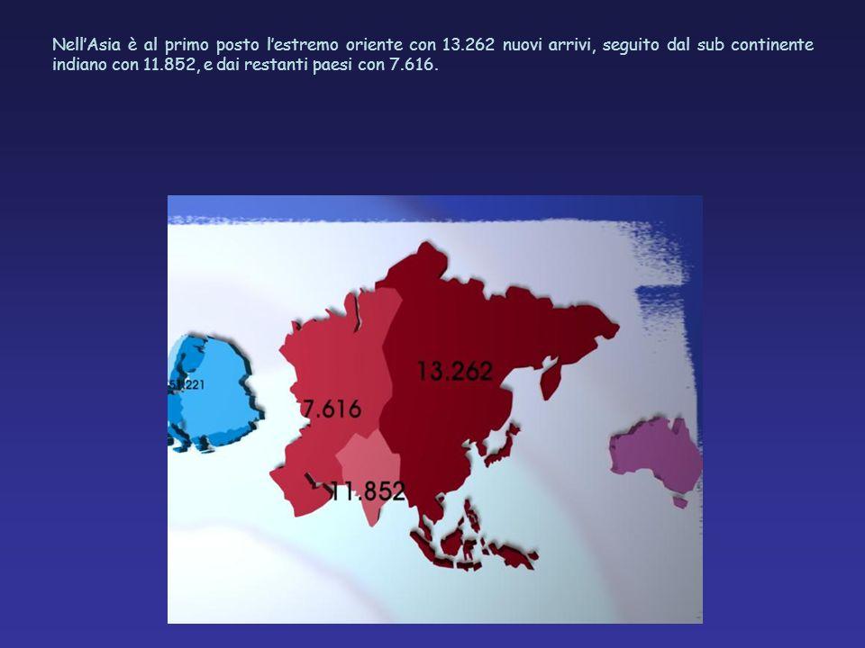 NellAsia è al primo posto lestremo oriente con 13.262 nuovi arrivi, seguito dal sub continente indiano con 11.852, e dai restanti paesi con 7.616.