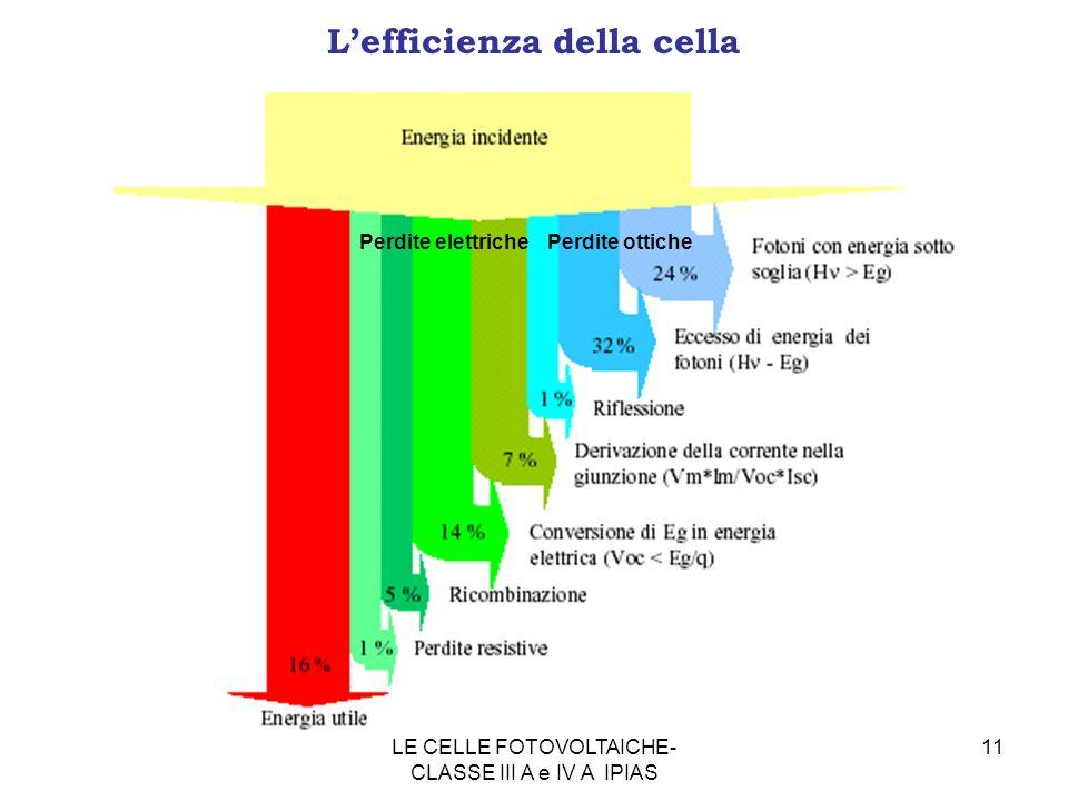 11 Lefficienza della cella Perdite ottichePerdite elettriche LE CELLE FOTOVOLTAICHE- CLASSE III A e IV A IPIAS