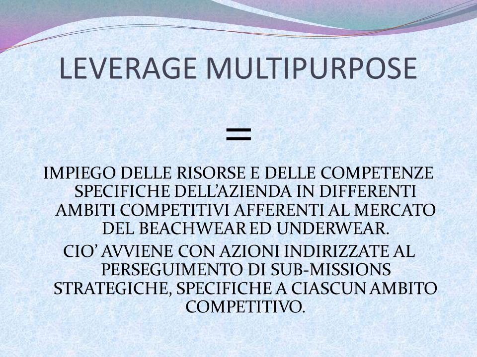 LEVERAGE MULTIPURPOSE = IMPIEGO DELLE RISORSE E DELLE COMPETENZE SPECIFICHE DELLAZIENDA IN DIFFERENTI AMBITI COMPETITIVI AFFERENTI AL MERCATO DEL BEAC