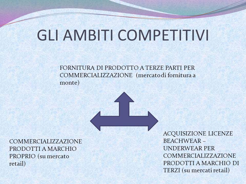 GLI AMBITI COMPETITIVI FORNITURA DI PRODOTTO A TERZE PARTI PER COMMERCIALIZZAZIONE (mercato di fornitura a monte) COMMERCIALIZZAZIONE PRODOTTI A MARCH
