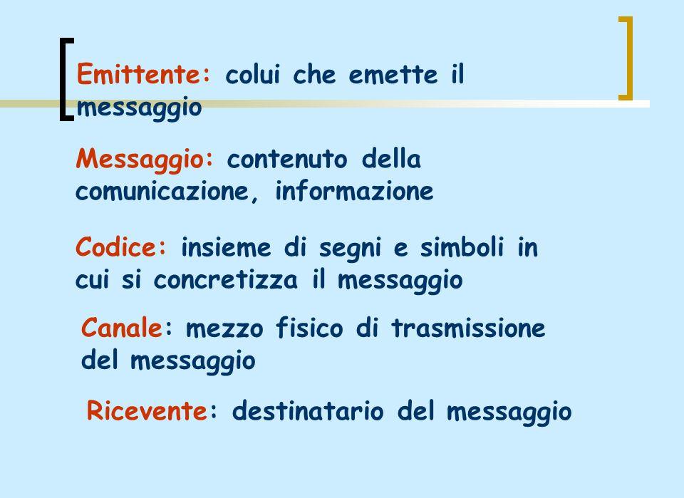 Emittente: colui che emette il messaggio Messaggio: contenuto della comunicazione, informazione Codice: insieme di segni e simboli in cui si concretiz