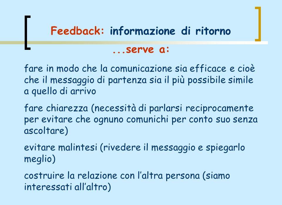 Feedback: informazione di ritorno fare in modo che la comunicazione sia efficace e cioè che il messaggio di partenza sia il più possibile simile a que
