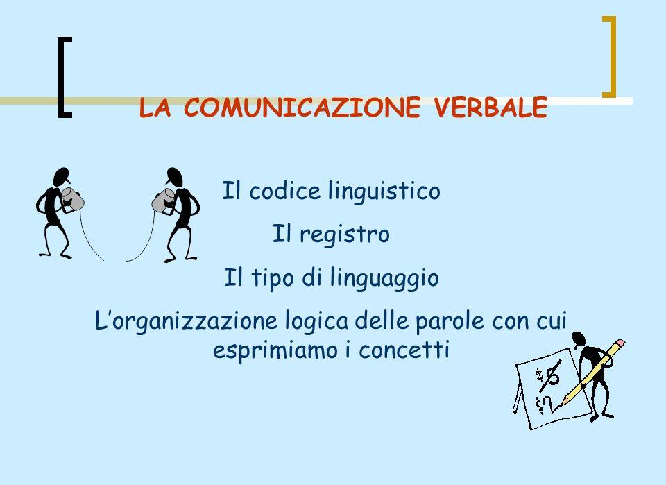 LA COMUNICAZIONE VERBALE Il codice linguistico Il registro Il tipo di linguaggio Lorganizzazione logica delle parole con cui esprimiamo i concetti
