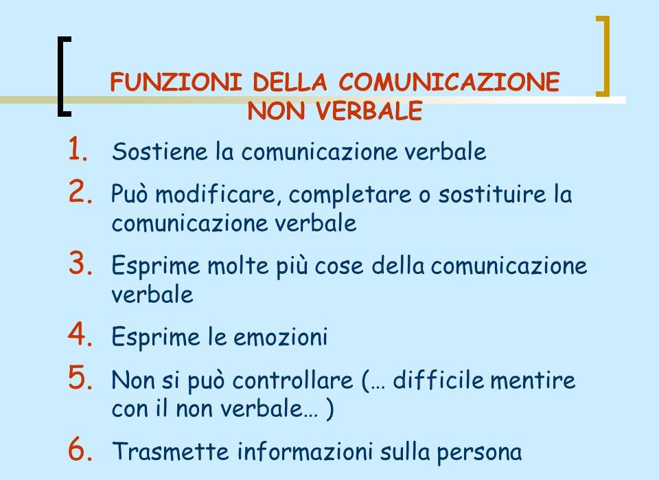 1. Sostiene la comunicazione verbale 2. Può modificare, completare o sostituire la comunicazione verbale 3. Esprime molte più cose della comunicazione