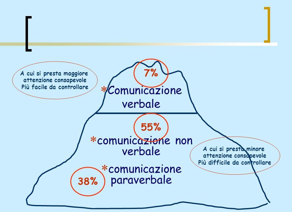 * Comunicazione verbale A cui si presta maggiore attenzione consapevole Più facile da controllare A cui si presta minore attenzione consapevole Più di