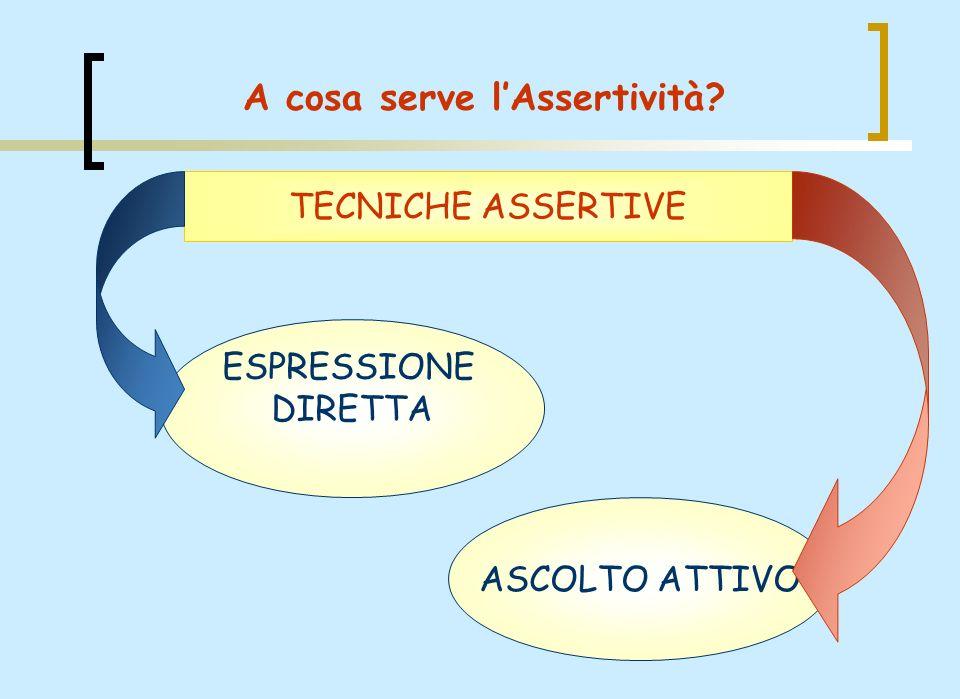 ASCOLTO ATTIVO ESPRESSIONE DIRETTA TECNICHE ASSERTIVE A cosa serve lAssertività?