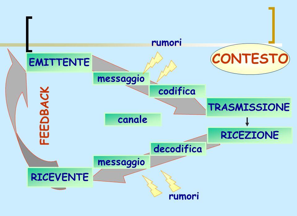 EMITTENTE messaggio codifica TRASMISSIONE FEEDBACK canale decodifica messaggio RICEZIONE RICEVENTE rumori CONTESTO