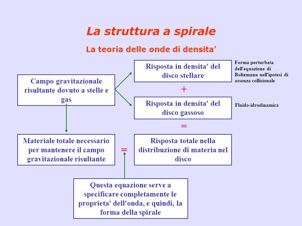 La struttura a spirale La teoria delle onde di densita' Campo gravitazionale risultante dovuto a stelle e gas Risposta in densita' del disco stellare