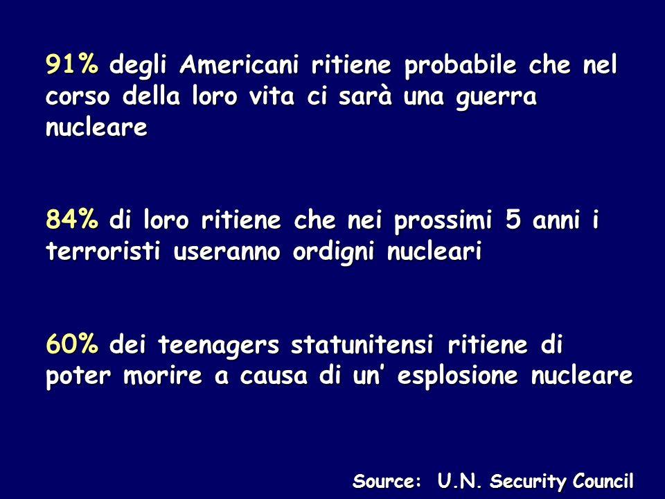 91% degli Americani ritiene probabile che nel corso della loro vita ci sarà una guerra nucleare 84% di loro ritiene che nei prossimi 5 anni i terroristi useranno ordigni nucleari 60% dei teenagers statunitensi ritiene di poter morire a causa di un esplosione nucleare Source: U.N.