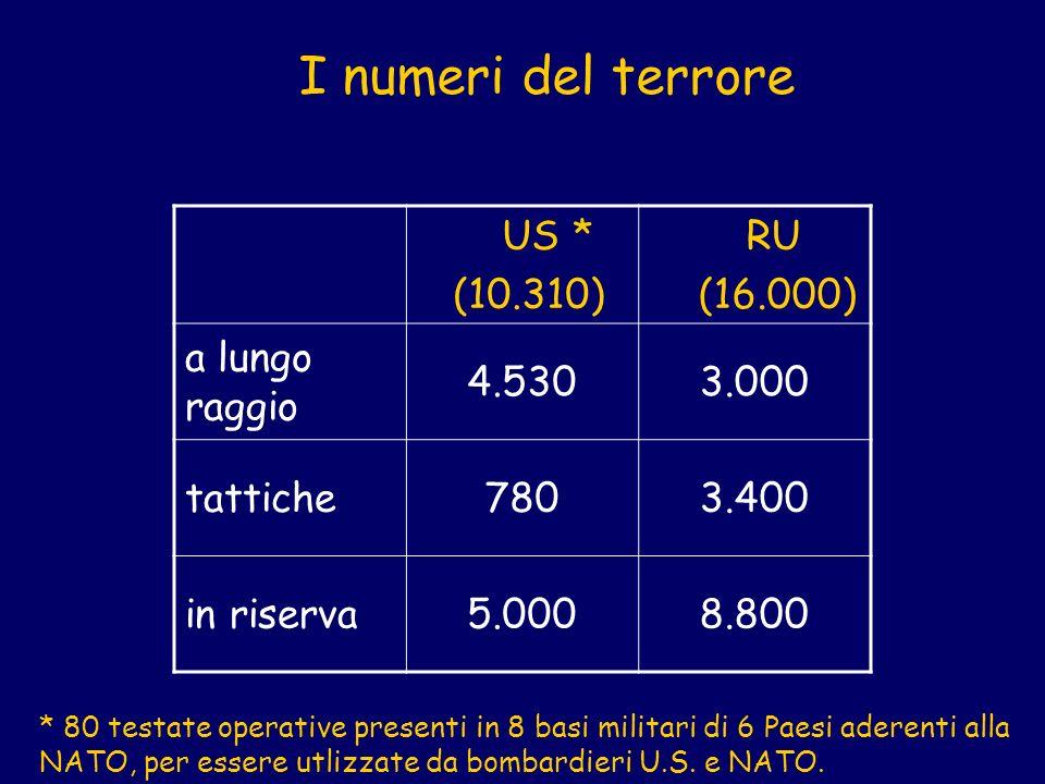 US * (10.310) RU (16.000) a lungo raggio 4.5303.000 tattiche7803.400 in riserva5.0008.800 I numeri del terrore * 80 testate operative presenti in 8 basi militari di 6 Paesi aderenti alla NATO, per essere utlizzate da bombardieri U.S.
