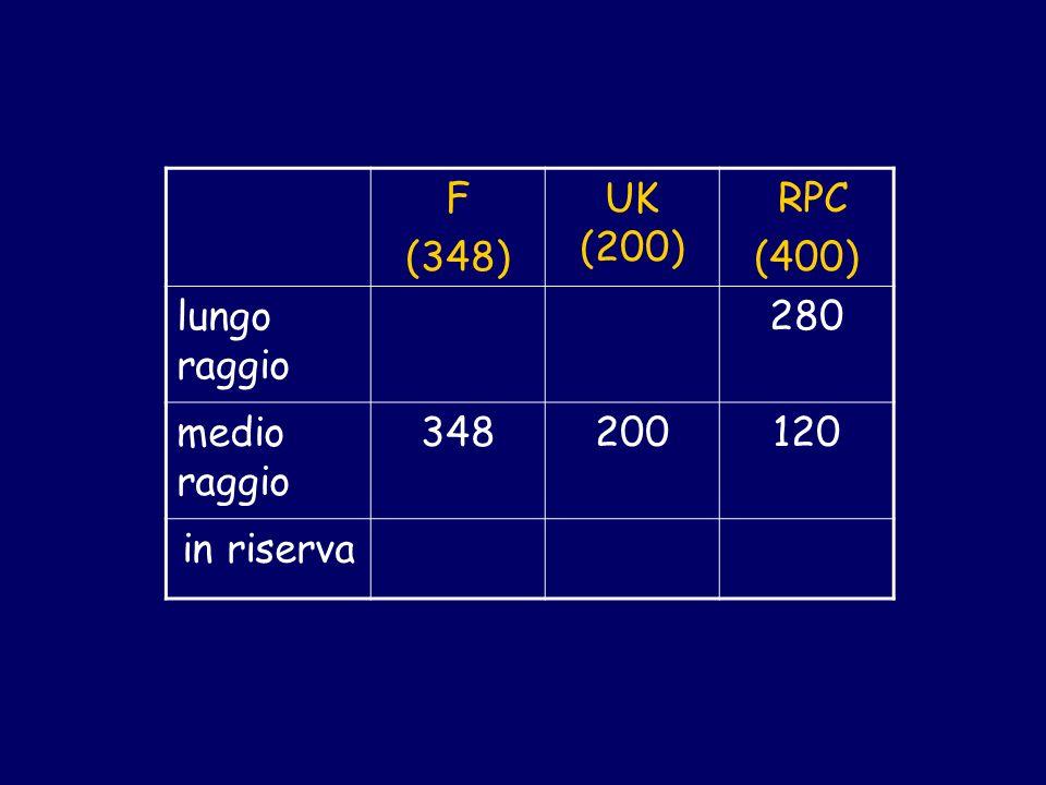 F (348) UK (200) RPC (400) lungo raggio 280 medio raggio 348200120 in riserva