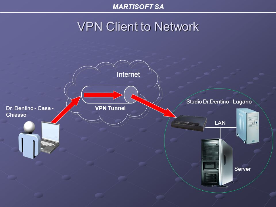 VPN Client to Network Internet Studio Dr.Dentino - Lugano Dr.