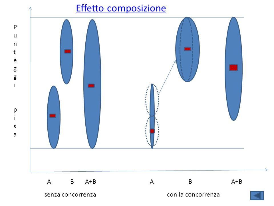 A B PunteggipisaPunteggipisa Effetto composizione A+B senza concorrenza A B A+B con la concorrenza