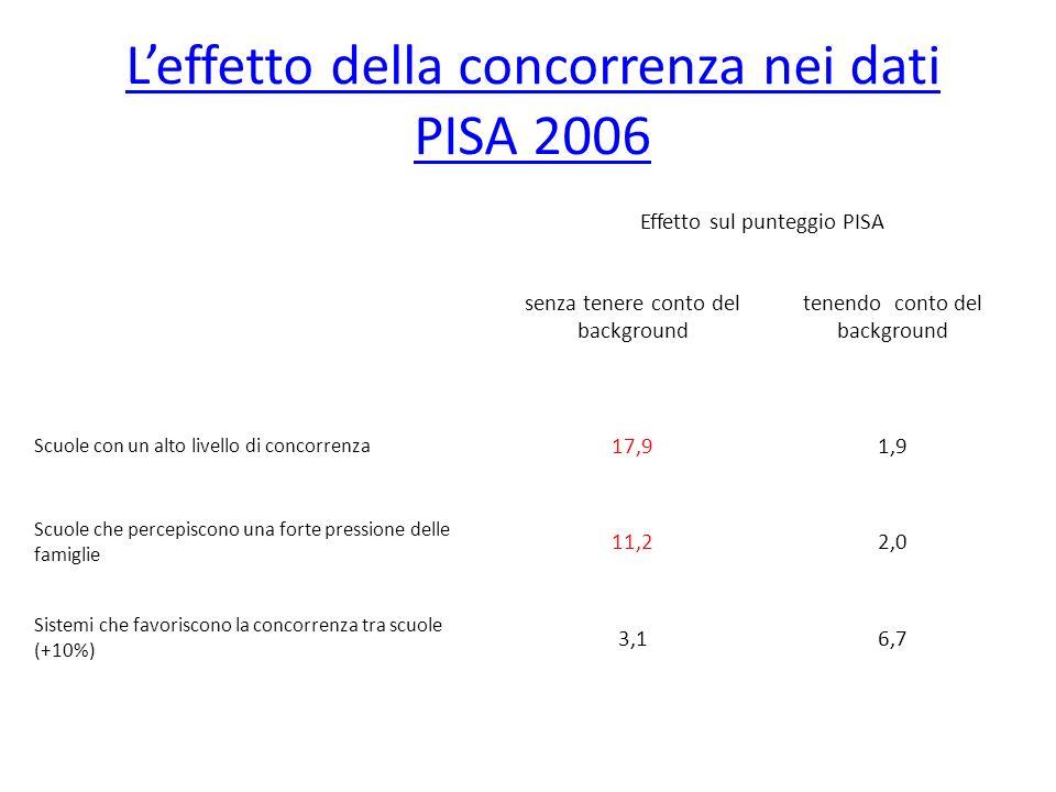 Leffetto della concorrenza nei dati PISA 2006 Effetto sul punteggio PISA senza tenere conto del background tenendo conto del background Scuole con un alto livello di concorrenza 17,91,9 Scuole che percepiscono una forte pressione delle famiglie 11,22,0 Sistemi che favoriscono la concorrenza tra scuole (+10%) 3,16,7