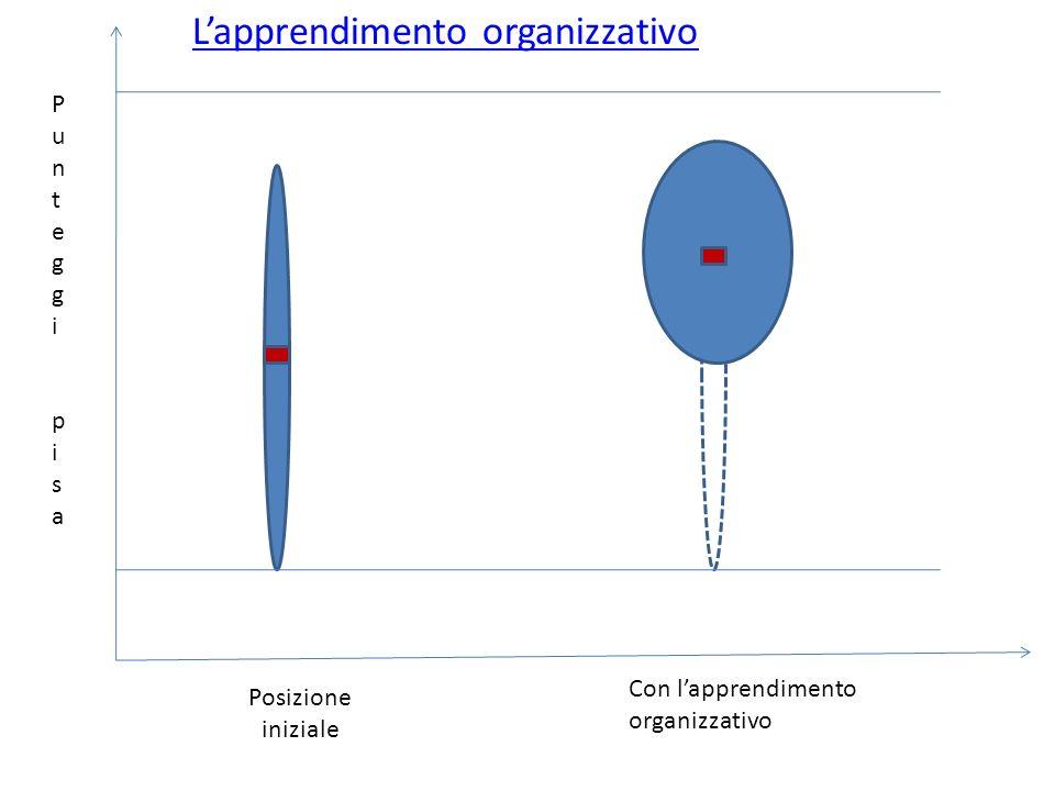 Posizione iniziale Con lapprendimento organizzativo PunteggipisaPunteggipisa Lapprendimento organizzativo