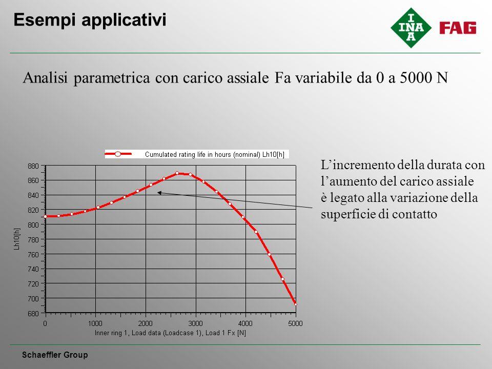Esempi applicativi Schaeffler Group Analisi parametrica con carico assiale Fa variabile da 0 a 5000 N Lincremento della durata con laumento del carico assiale è legato alla variazione della superficie di contatto