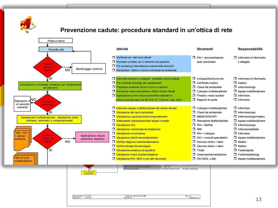 Procedura standard in un ottica di rete 13