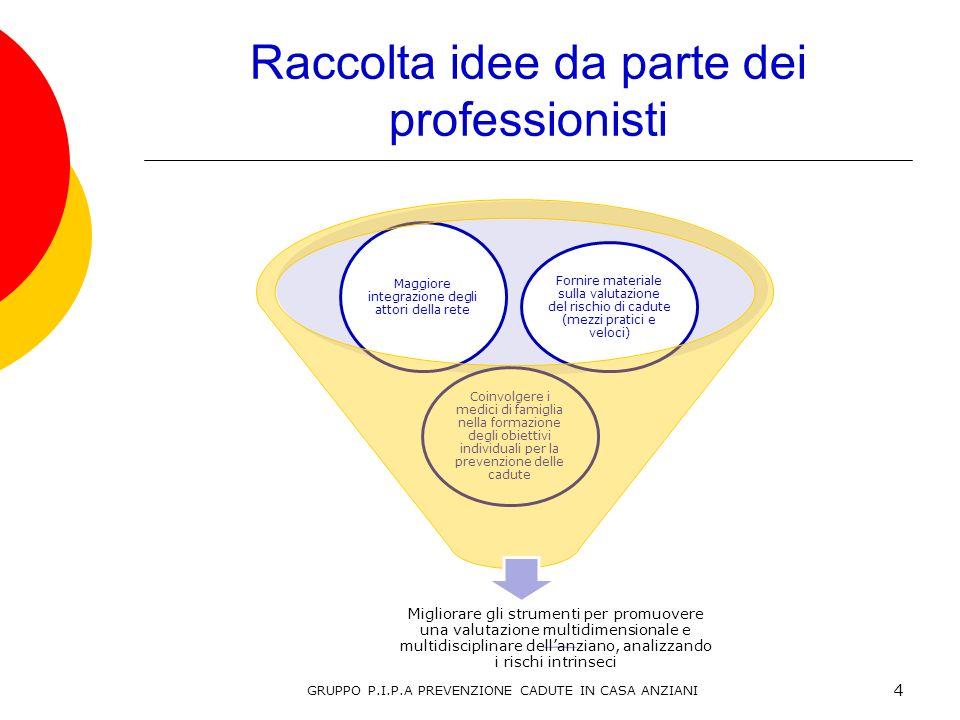 Raccolta idee da parte dei professionisti Migliorare gli strumenti per promuovere una valutazione multidimensionale e multidisciplinare dellanziano, a