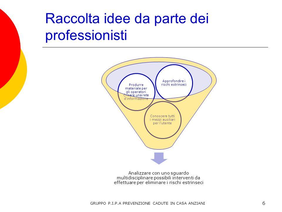 Raccolta idee da parte dei professionisti Analizzare con uno sguardo multidisciplinare possibili interventi da effettuare per eliminare i rischi estri