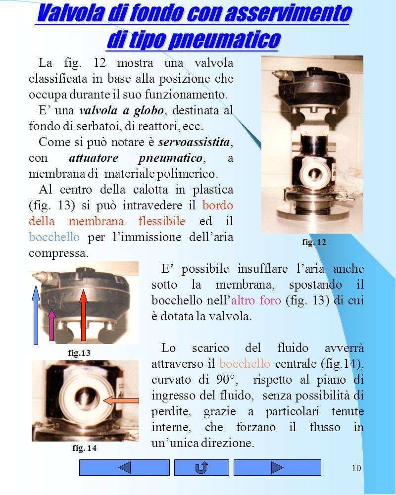 9 Valvola a farfalla con azionamento a motore Con la valvola rappresentata nella fig. 11 (diametro nominale di 4), concludiamo la carrellata sulle val