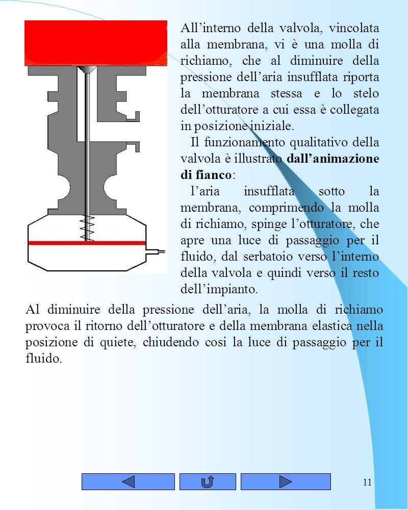 10 Valvola di fondo con asservimento di tipo pneumatico La fig. 12 mostra una valvola classificata in base alla posizione che occupa durante il suo fu