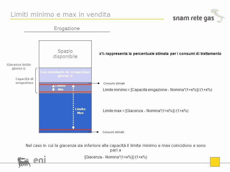 Limite Min Spazio disponibile Erogazione Gas nominato in erogazione giorno G Limiti minimo e max in vendita Limite Max Nel caso in cui la giacenza sia inferiore alla capacità il limite minimo e max coincidono e sono pari a [Giacenza - Nomina*(1+x%)] /(1+x%) Giacenza inizio giorno G Capacità di erogazione Consumi stimati Limite minimo = [Capacità erogazione - Nomina*(1+x%)] /(1+x%) Limite max = [Giacenza - Nomina*(1+x%)] /(1+x%) x% rappresenta la percentuale stimata per i consumi di trattamento