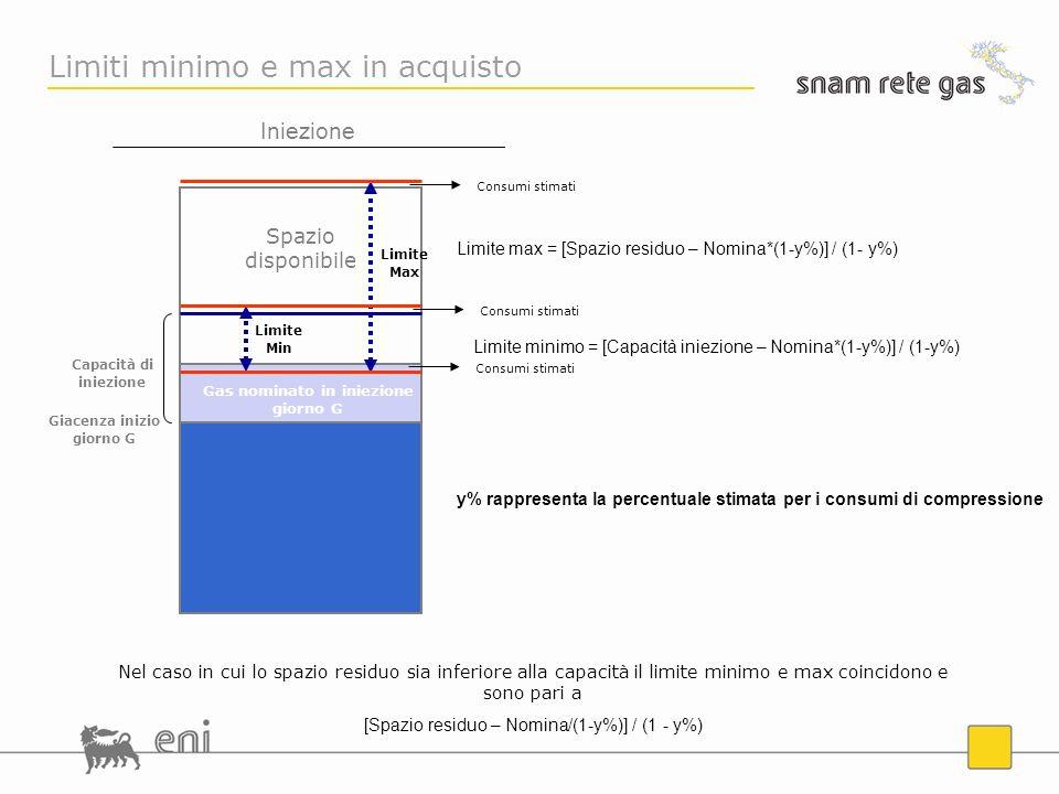 Limite Min Spazio disponibile Iniezione Gas nominato in iniezione giorno G Limiti minimo e max in acquisto Limite Max Nel caso in cui lo spazio residuo sia inferiore alla capacità il limite minimo e max coincidono e sono pari a [Spazio residuo – Nomina/(1-y%)] / (1 - y%) Giacenza inizio giorno G Capacità di iniezione Consumi stimati Limite minimo = [Capacità iniezione – Nomina*(1-y%)] / (1-y%) Limite max = [Spazio residuo – Nomina*(1-y%)] / (1- y%) Consumi stimati y% rappresenta la percentuale stimata per i consumi di compressione