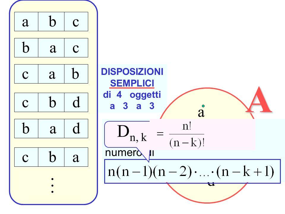DISPOSIZIONI SEMPLICI di 4 oggetti a 3 A a b c d a b c b a c c a b c b d b a d c b a Le disposizioni semplici di n oggetti a k a k sono in numero di D