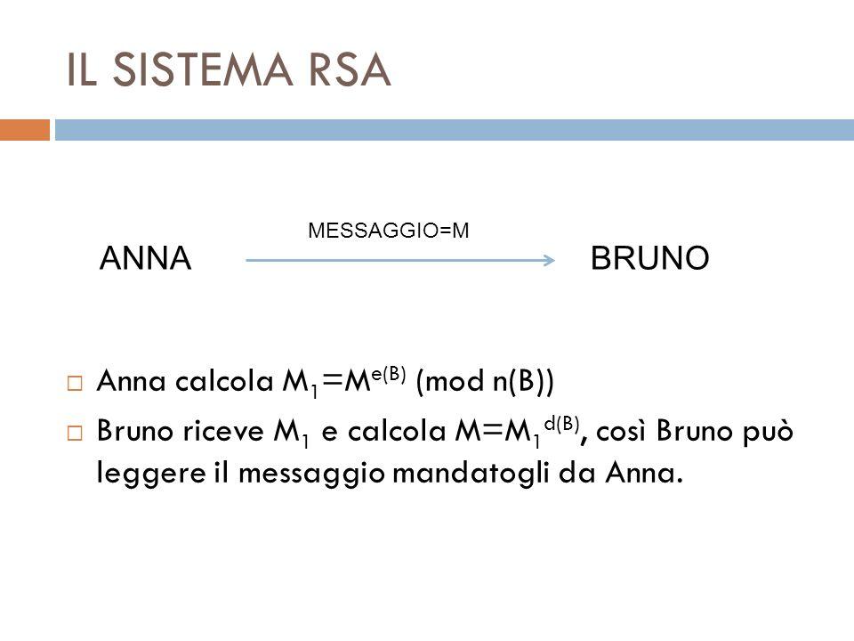 IL SISTEMA RSA Anna calcola M 1 =M e(B) (mod n(B)) Bruno riceve M 1 e calcola M=M 1 d(B), così Bruno può leggere il messaggio mandatogli da Anna. ANNA