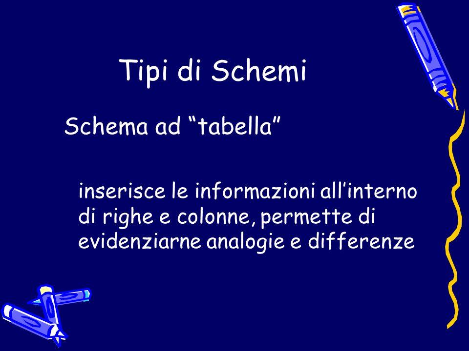 Tipi di Schemi Schema ad tabella inserisce le informazioni allinterno di righe e colonne, permette di evidenziarne analogie e differenze