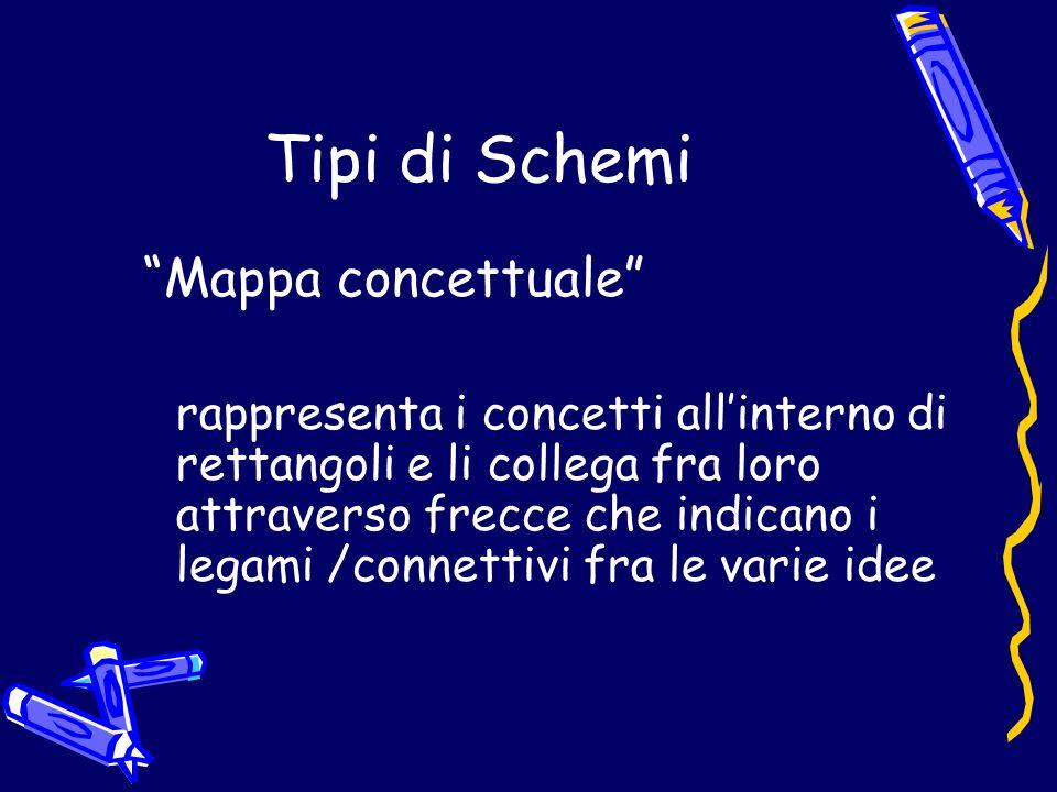 Tipi di Schemi Mappa concettuale rappresenta i concetti allinterno di rettangoli e li collega fra loro attraverso frecce che indicano i legami /connettivi fra le varie idee