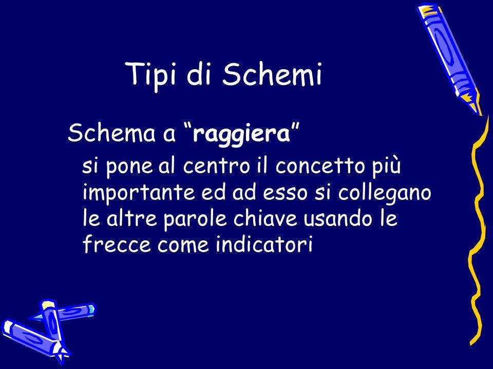 Tipi di Schemi Schema a raggiera si pone al centro il concetto più importante ed ad esso si collegano le altre parole chiave usando le frecce come ind