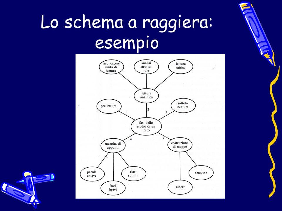 Tipi di Schemi Schema ad albero può servire per rappresentare un concetto principale complesso suddivisibile in concetti e sottoconcetti.