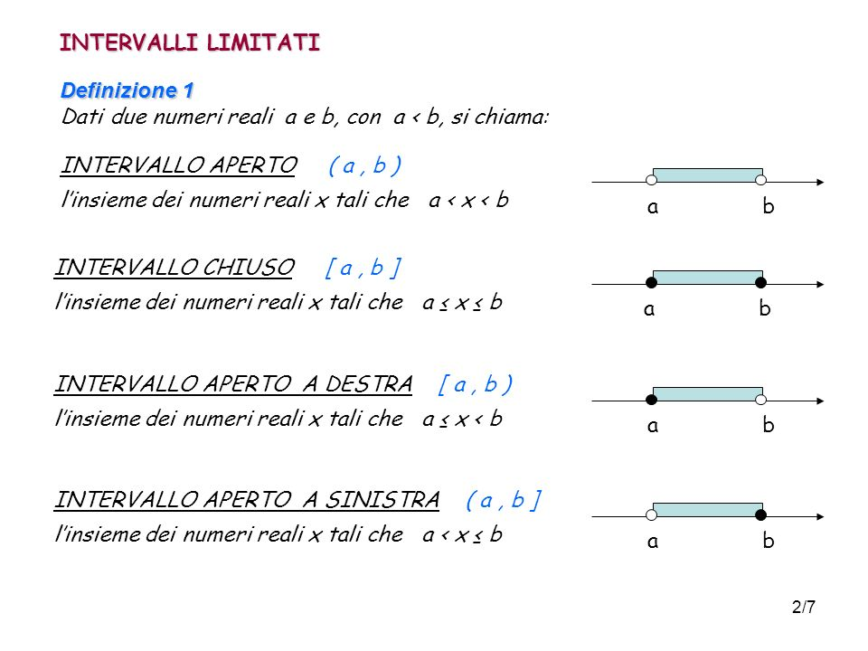 2/7 INTERVALLI LIMITATI Definizione 1 Definizione 1 Dati due numeri reali a e b, con a < b, si chiama: INTERVALLO APERTO ( a, b ) linsieme dei numeri reali x tali che a < x < b a b INTERVALLO CHIUSO [ a, b ] linsieme dei numeri reali x tali che a x b a b INTERVALLO APERTO A DESTRA [ a, b ) linsieme dei numeri reali x tali che a x < b a b INTERVALLO APERTO A SINISTRA ( a, b ] linsieme dei numeri reali x tali che a < x b a b