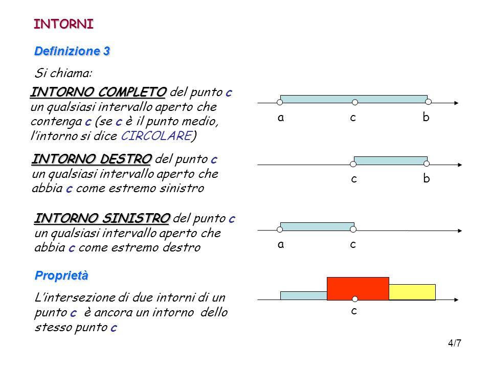 4/7 INTORNI Definizione 3 Si chiama: INTORNO COMPLETO INTORNO COMPLETO del punto c un qualsiasi intervallo aperto che contenga c (se c è il punto medio, lintorno si dice CIRCOLARE) a c b INTORNO DESTRO INTORNO DESTRO del punto c un qualsiasi intervallo aperto che abbia c come estremo sinistro c ba c INTORNO SINISTRO INTORNO SINISTRO del punto c un qualsiasi intervallo aperto che abbia c come estremo destro Proprietà Lintersezione di due intorni di un punto c è ancora un intorno dello stesso punto c c