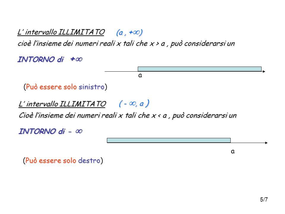 6/7 PUNTI Definizione 4 Dato un intervallo ( a, b) e un punto c, si dice che c è un punto: INTERNO INTERNO per ( a, b) Se esiste un intorno di c interamente contenuto in ( a, b) a c b ESTERNO ESTERNO per ( a, b) Se esiste un intorno di c non contenuto in ( a, b) c a b Di FRONTIERA Di FRONTIERA per ( a, b) Se non è né interno e né esterno per ( a, b) c = a b Di ACCUMULAZIONE Di ACCUMULAZIONE per ( a, b) Se in ogni intorno di c cadono infiniti punti di ( a, b) distinti da c Esempi Osservazione.