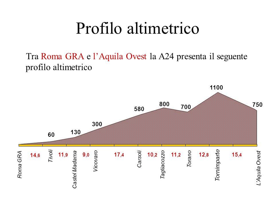 Profilo altimetrico Tra Roma GRA e lAquila Ovest la A24 presenta il seguente profilo altimetrico Roma GRA Tivoli Castel Madama Vicovaro Carsoli Torano