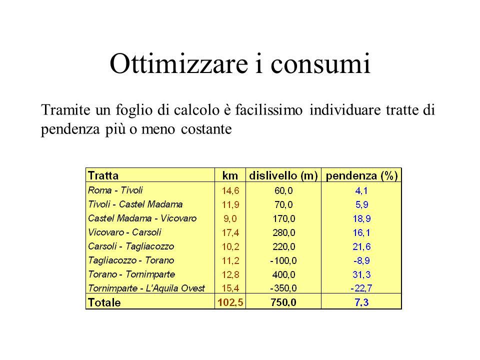 Ottimizzare i consumi Tramite un foglio di calcolo è facilissimo individuare tratte di pendenza più o meno costante