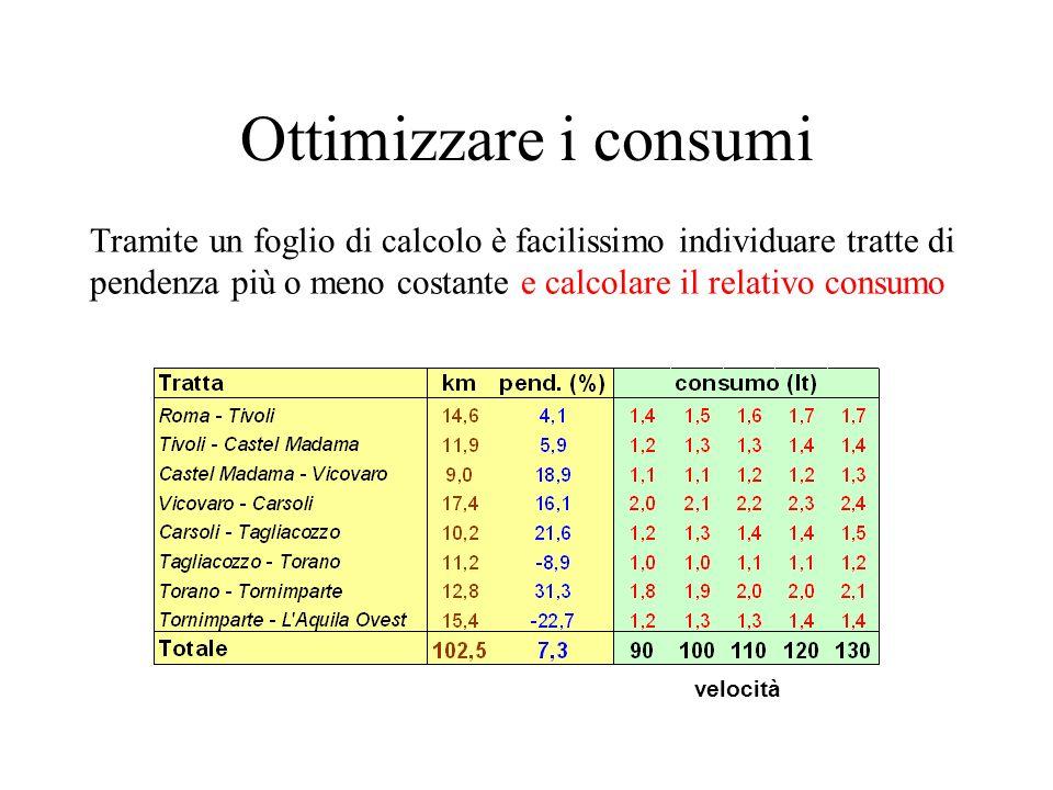 Ottimizzare i consumi Tramite un foglio di calcolo è facilissimo individuare tratte di pendenza più o meno costante e calcolare il relativo consumo ve