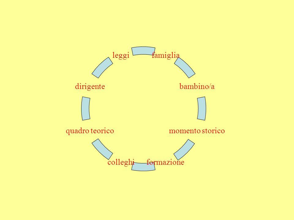 famiglia bambino/a momento storico formazionecolleghi quadro teorico dirigente leggi