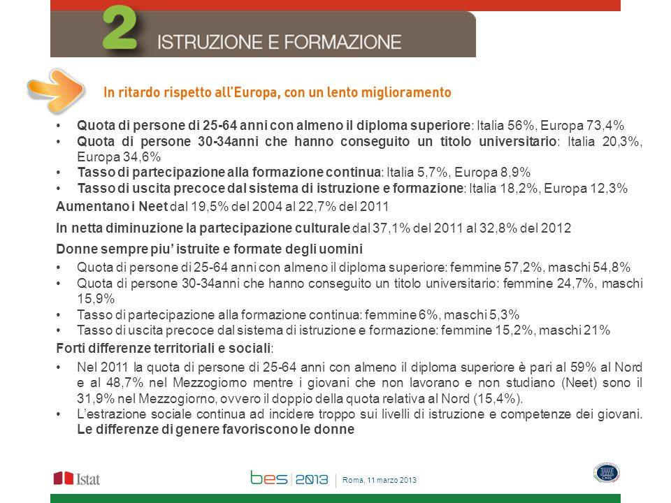 Quota di persone di 25-64 anni con almeno il diploma superiore: Italia 56%, Europa 73,4% Quota di persone 30-34anni che hanno conseguito un titolo universitario: Italia 20,3%, Europa 34,6% Tasso di partecipazione alla formazione continua: Italia 5,7%, Europa 8,9% Tasso di uscita precoce dal sistema di istruzione e formazione: Italia 18,2%, Europa 12,3% Aumentano i Neet dal 19,5% del 2004 al 22,7% del 2011 In netta diminuzione la partecipazione culturale dal 37,1% del 2011 al 32,8% del 2012 Donne sempre piu istruite e formate degli uomini Quota di persone di 25-64 anni con almeno il diploma superiore: femmine 57,2%, maschi 54,8% Quota di persone 30-34anni che hanno conseguito un titolo universitario: femmine 24,7%, maschi 15,9% Tasso di partecipazione alla formazione continua: femmine 6%, maschi 5,3% Tasso di uscita precoce dal sistema di istruzione e formazione: femmine 15,2%, maschi 21% Forti differenze territoriali e sociali: Nel 2011 la quota di persone di 25-64 anni con almeno il diploma superiore è pari al 59% al Nord e al 48,7% nel Mezzogiorno mentre i giovani che non lavorano e non studiano (Neet) sono il 31,9% nel Mezzogiorno, ovvero il doppio della quota relativa al Nord (15,4%).