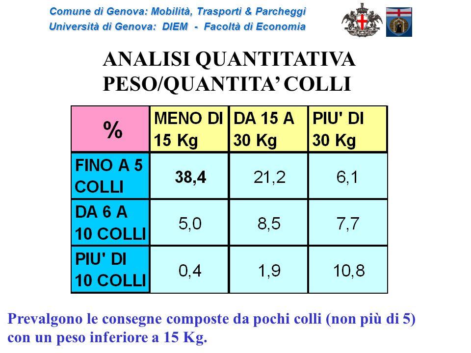 ANALISI QUANTITATIVA PESO/QUANTITA COLLI Prevalgono le consegne composte da pochi colli (non più di 5) con un peso inferiore a 15 Kg. Comune di Genova